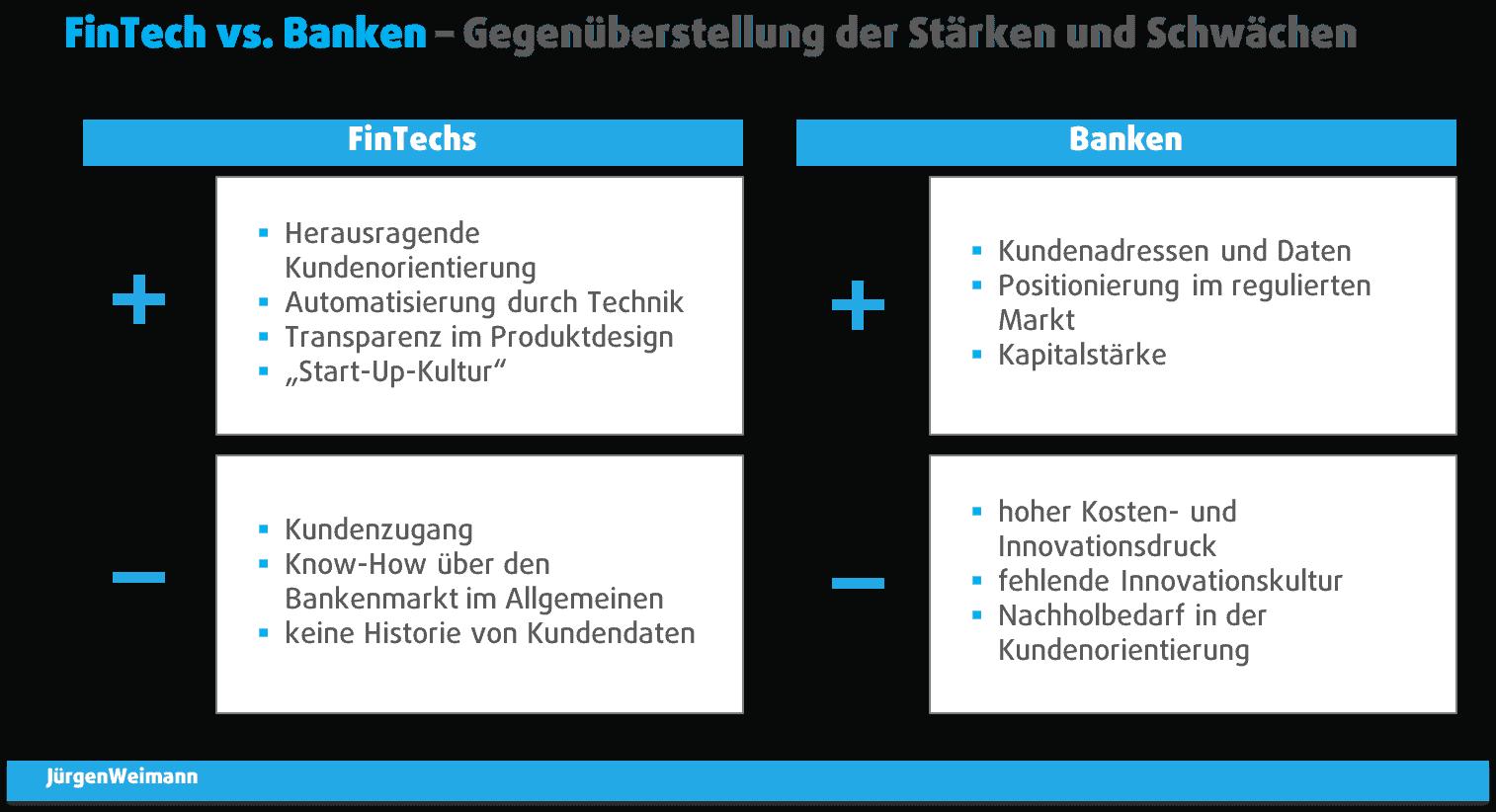 Gegenüberstellung FinTech vs. Banken